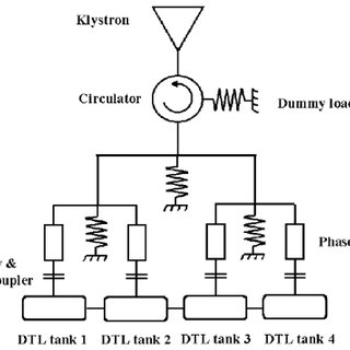 Schematics of RF power delivery system for 20MeV DTL