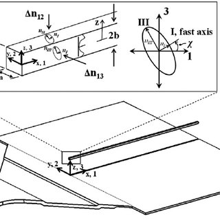 RICM mold: ( a ) moving part with main core and moving