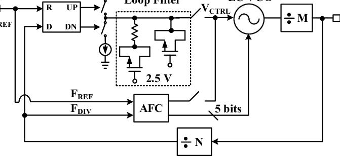 The block diagram of the proposed clock generator