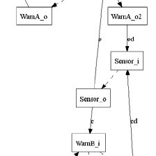 Overview of Software Architecture Debugging Process