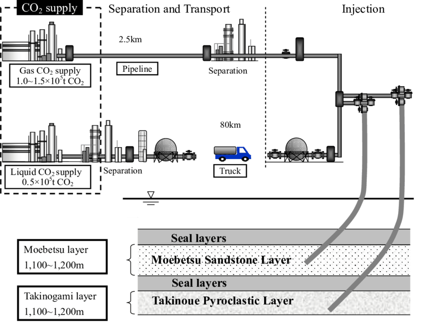 Tomakomai demonstration project schematic diagram (Japan