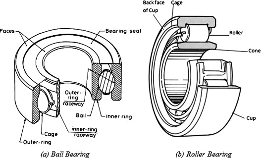 Component of (a) Ball and (b) Roller Bearing [2,5