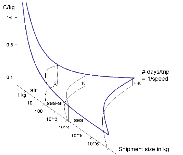 Transport cost per unit, as a function of speed (distance