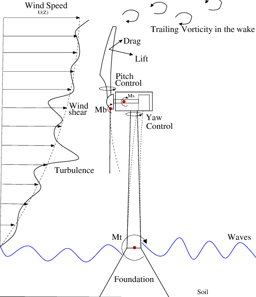 Schematic of a wind turbine: M b is the flapwise bending