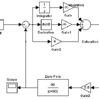 Simulink diagram for modeling and control of a brushless