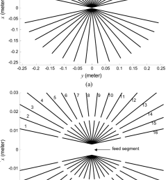 a geometry of the proposed adaptive wire bow tie antenna used in simulations [ 850 x 1403 Pixel ]