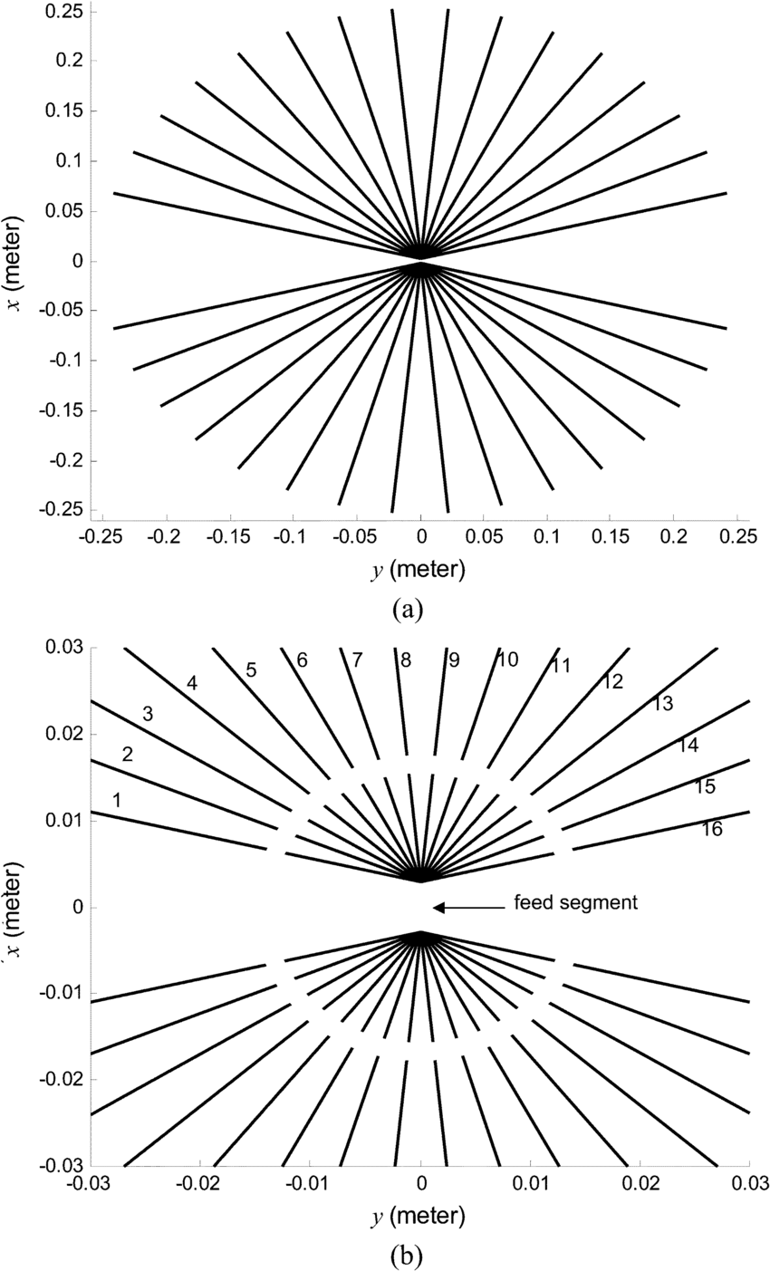 hight resolution of  a geometry of the proposed adaptive wire bow tie antenna used in simulations