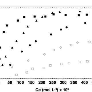 (PDF) Adsorption isotherms and thermochemical data of