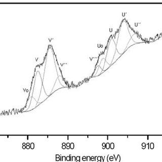 (PDF) Valence Evaluation of Cerium in Nanocrystalline CeO2