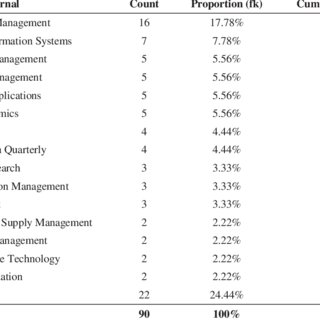 (PDF) A Literature Review of Business/IT Alignment