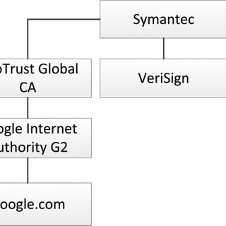 Detection Of Rogue Certificates From Trusted