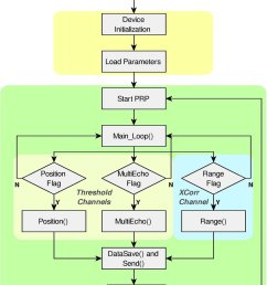 timing diagram of the system top and block diagram of the code implemented on [ 850 x 1060 Pixel ]