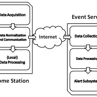 (PDF) A healthcare real-time monitoring system for