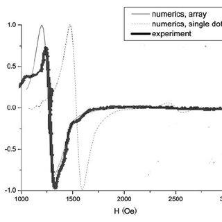 (PDF) Dynamic magnetic response of infinite arrays of