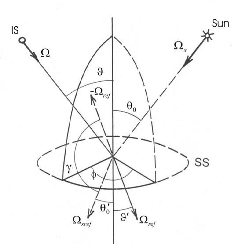 4. Schematic geometry for definition of Remote Sensing