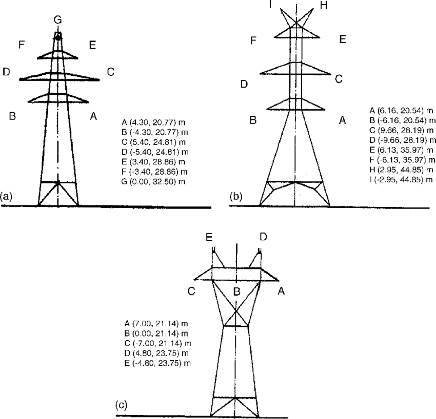The towers of the analyzed 150 kV and 400 kV Hellenic