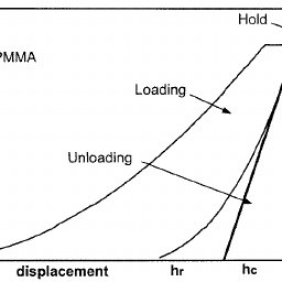 Young's modulus data for PMMA as a function of the holding
