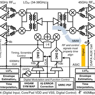 (PDF) A 45GHz CMOS transmitter SoC with digitally-assisted