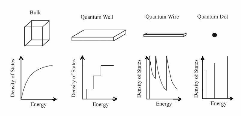 2 Density of states vs. energy for bulk material, quantum
