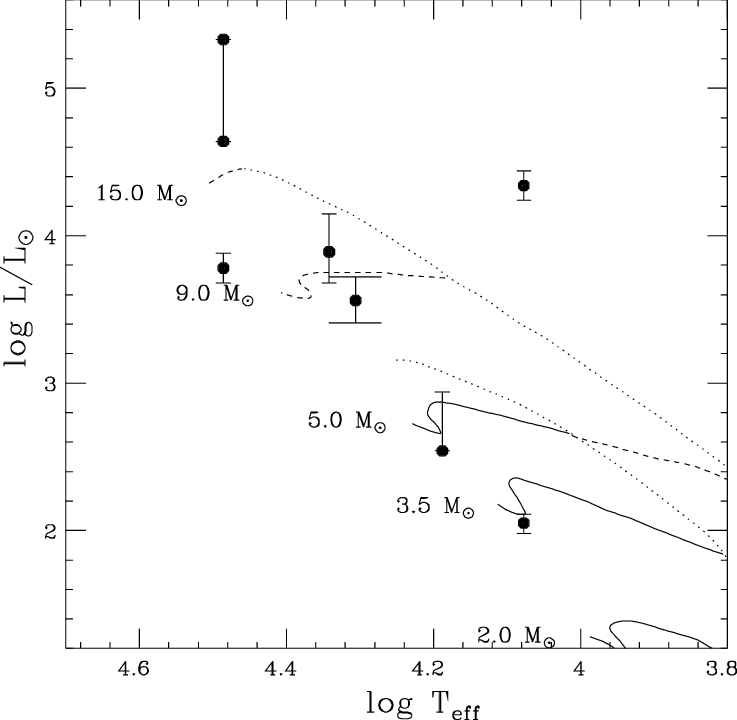 hertzsprung russell diagram activity power window fort universal 12v dc of haeb e stars which spectral type and luminosities could be estimated see table 2 also shown are the theoretical