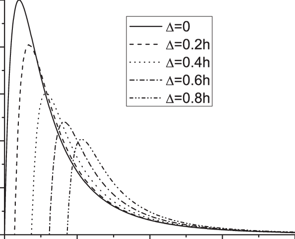 The cohesive law for CNT/polymer matrix with different