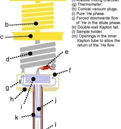 color online scheme of the low t part of the dilution refrigerator download scientific diagram [ 850 x 1390 Pixel ]
