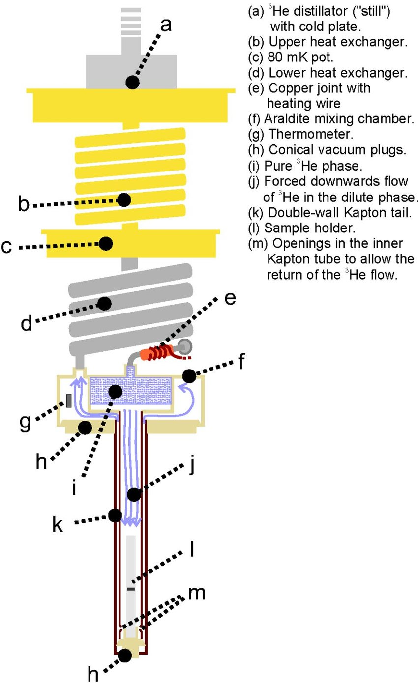 hight resolution of  color online scheme of the low t part of the dilution refrigerator download scientific diagram