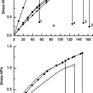 Stress-strain curves of polymers after 48 h conditioning