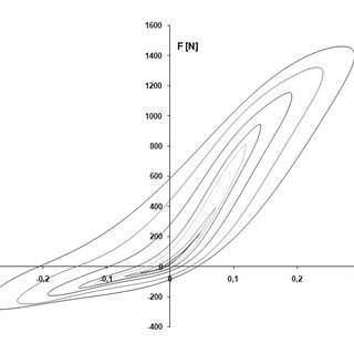 b. Force versus velocity diagrams for new shock absorber