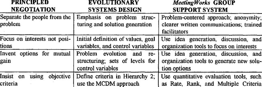 Relationship Between Principled Negotiation Evolutionary