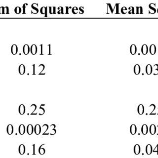 Mean values of field measured shrub cover in grazed and