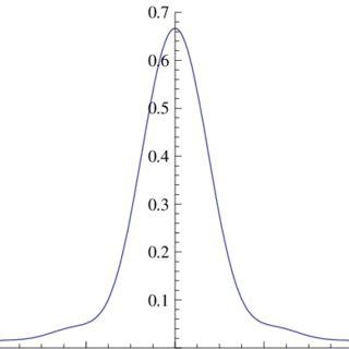 (PDF) General performance analysis of M-PSK and M-QAM