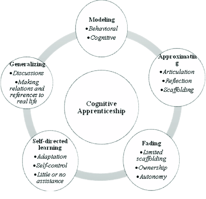 Cognitive Apprenticeship as a model for situated learning