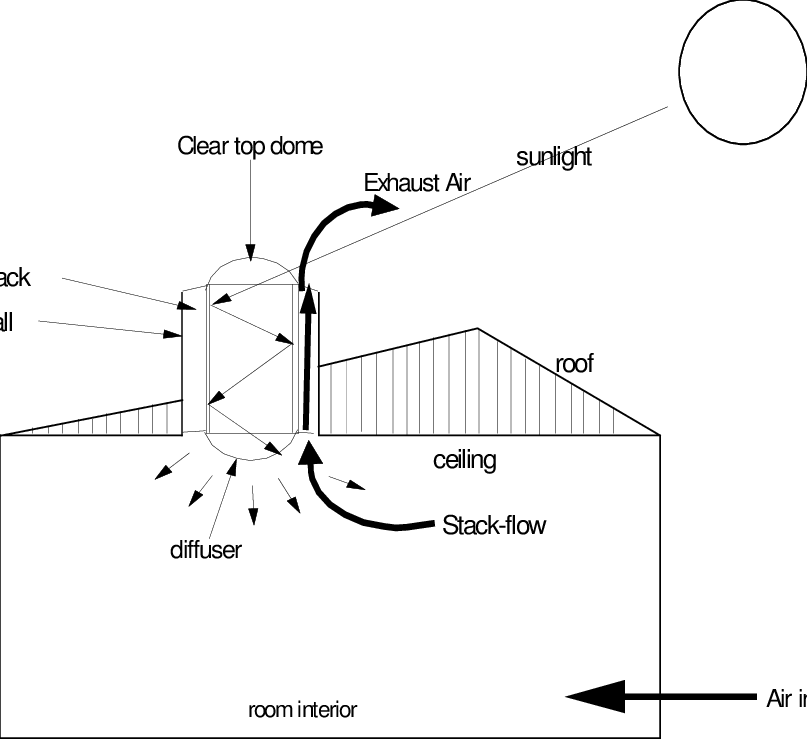 Combined daylighting and passive stack ventilation system