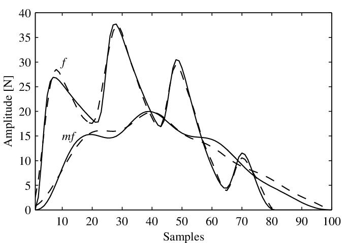 Hammer filter design: the target responséÒµ (solid line
