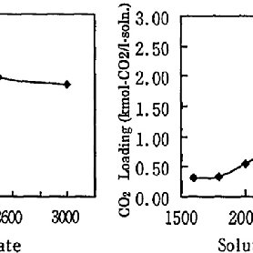 Effect of gas flow rate on the overall mass transfer