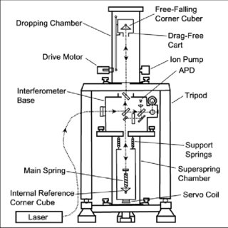 Fig. : Schematic diagram of the FG5 absolute gravimeter