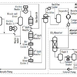 Simplified process flow diagram of the CO 2 capture pilot