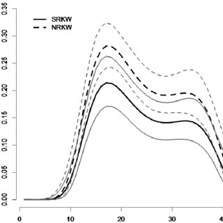 Probability of negative long-term SRKW population growth