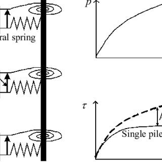 (PDF) Effect of pile-cap connection on behavior of