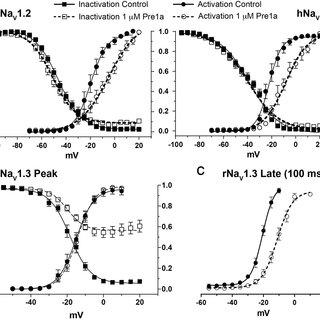 Pre1a shows conformational flexibility in aqueous