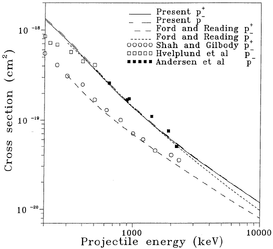 Cross sections for the double ionization of helium by