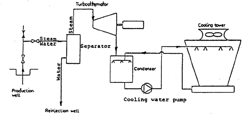 Simplified schematics of Condensing Cycle-type power plant