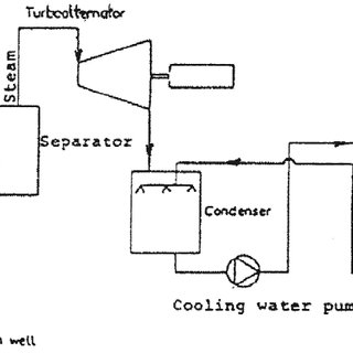 (PDF) Waste heat problems and solutions in geothermal energy