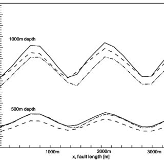 Isotherms (°C) at 500 m (left) and 1000 m depth (right
