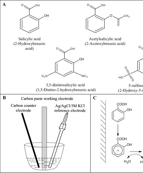 small resolution of proces flow diagram aspirin