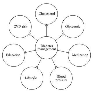 (PDF) A Narrative Review of Diabetes Intervention Studies