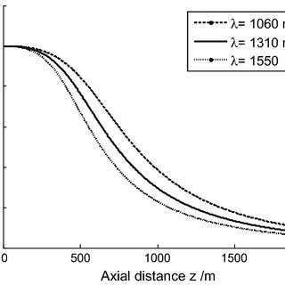 The on-axis average intensity of Laguerre-Gaussian beams