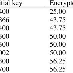 The flow chart diagram for the encryption algorithm