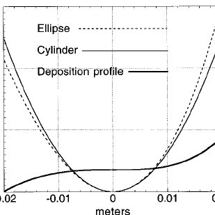 (PDF) Elliptical x-ray microprobe mirrors by differential